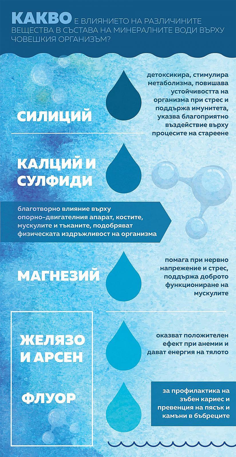 Състав на минералните води